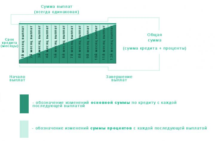 кредитный калькулятор открытие банк рассчитать кредит кредитная карта сбербанк беспроцентный период