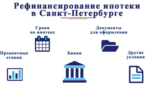 В каких банках Санкт-Петербурга можно произвести рефинансирование ипотеки?