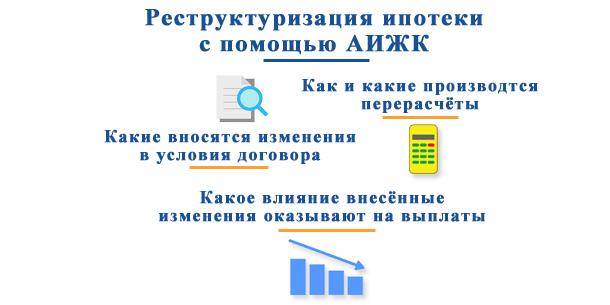 Реструктуризация ипотечных кредитов с помощью АИЖК